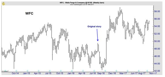 Wells Fargo Might Not Be an Investment, But It Is Tradable