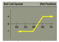 A Trading Strategy for Volatility