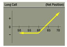 A Call Option on SPY