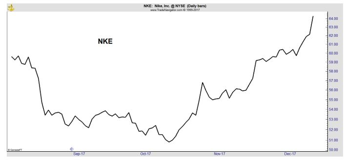 NKE earnings