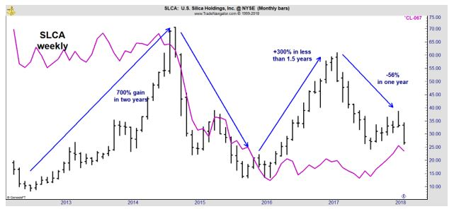 SLCA weekly
