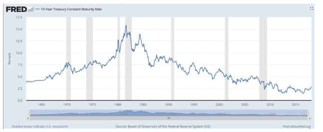 interest rates on ten year Treasury notes