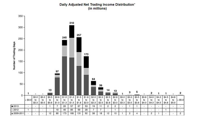 Net Trading Income