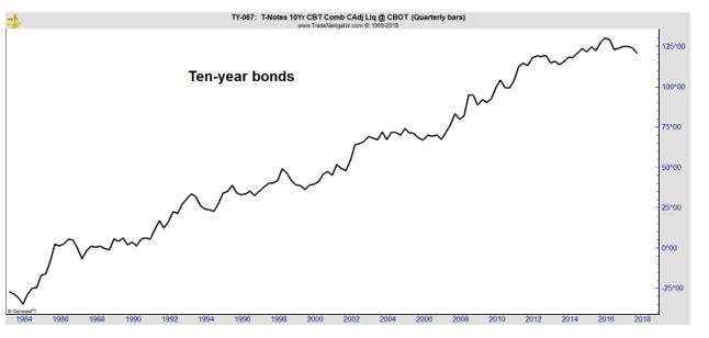 ten year bonds