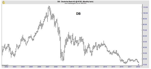 DB monthly chart