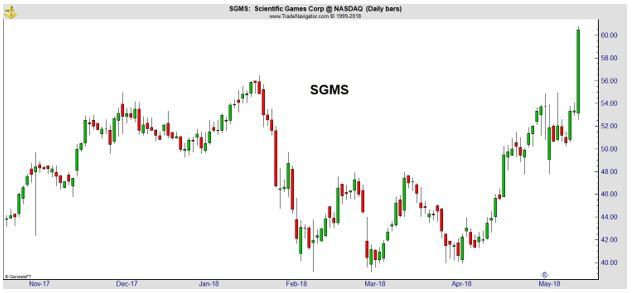 SGMS daily chart