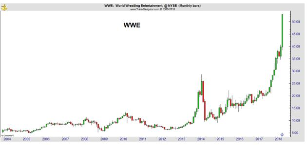 WWE monthly chart