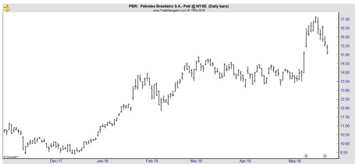 PBR daily chart