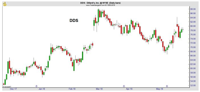 DDS daily