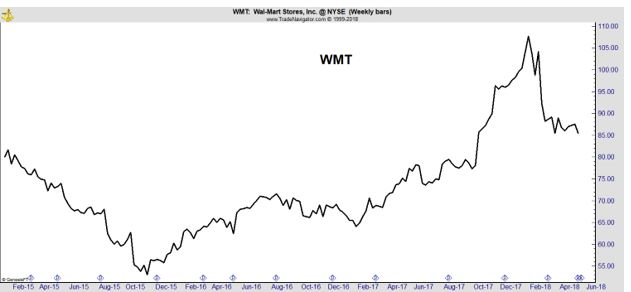 WMT weekly chart