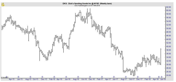 DKS weekly chart