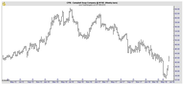 CPB weekly chart
