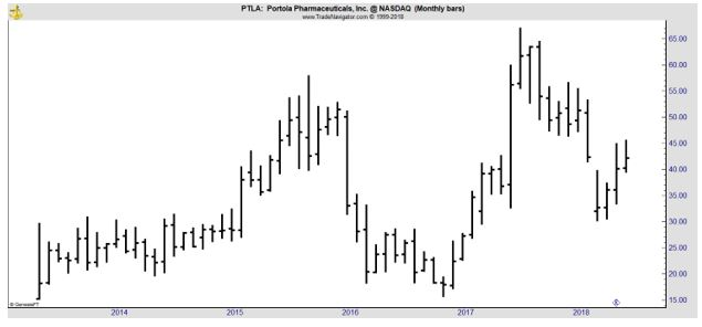 PTLA monthly chart