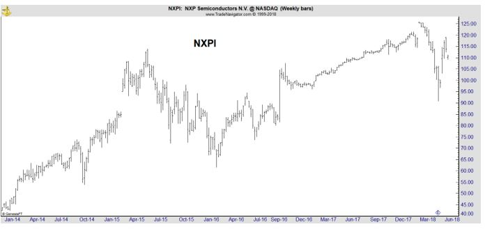 NXPI weekly chart