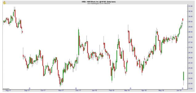 HRB daily chart