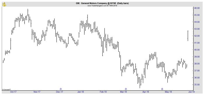 GM daily chart