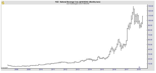 FIZZ monthly chart