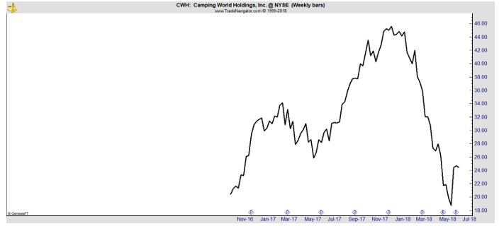 CWH weekly