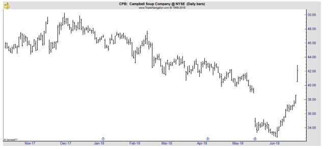 CPB daily chart