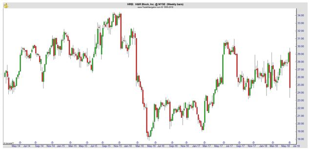 HRB weekly chart
