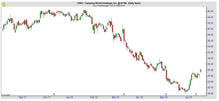 CWH daily chart