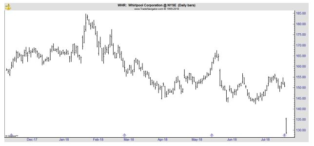 WHR daily chart