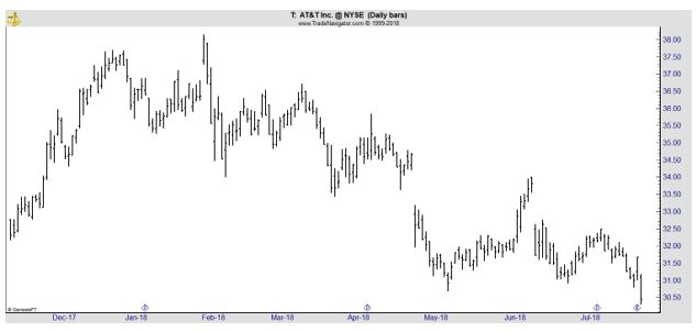 T daily chart