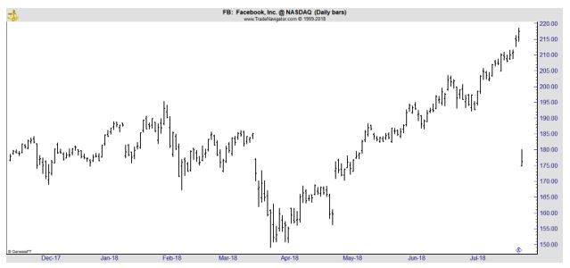 FB daily chart