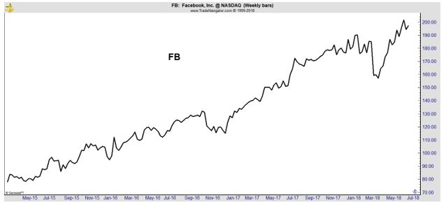 FB weekly stock chart
