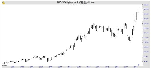 GWW monthly chart