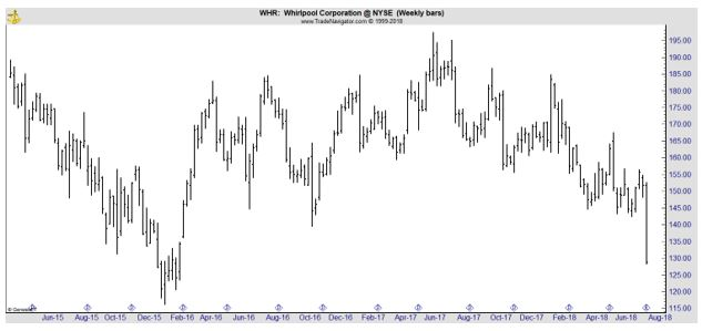 WHR weekly chart
