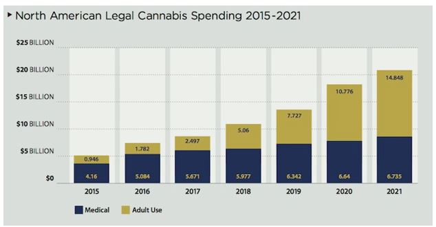 North American legal cannabis spending