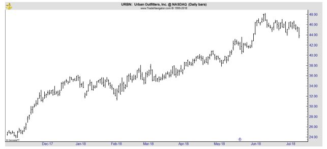 URBN daily chart