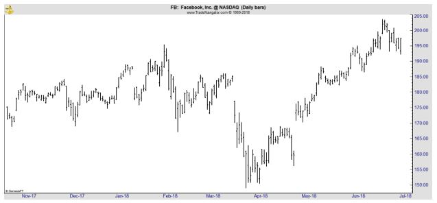FB daily stock chart