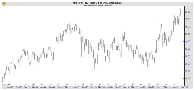 XRT weekly stock chart