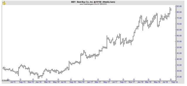 BBY weekly chart
