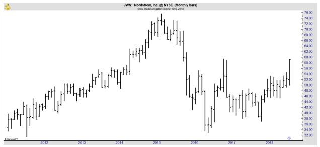 JWN monthly chart