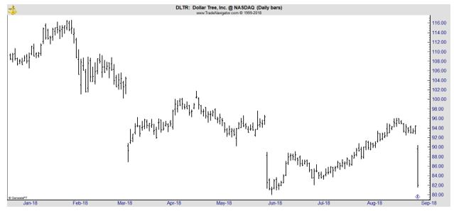 DLTR daily chart