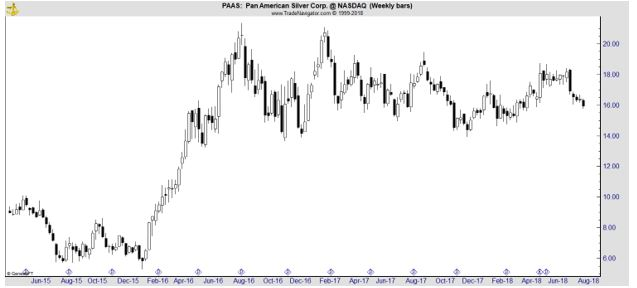 PAAS weekly stock chart