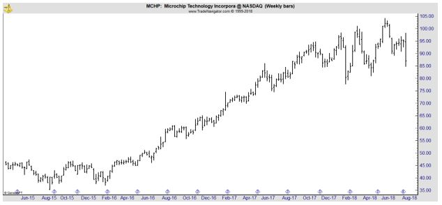 MCHP weekly chart