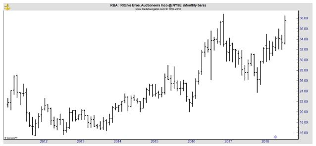 RBA monthly chart