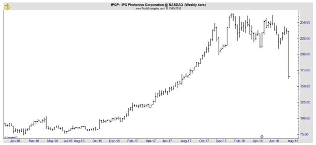 IPGP weekly chart