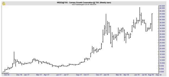 WEED weekly stock chart