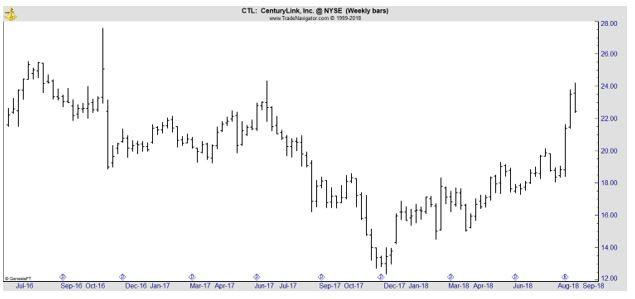 CTL weekly chart