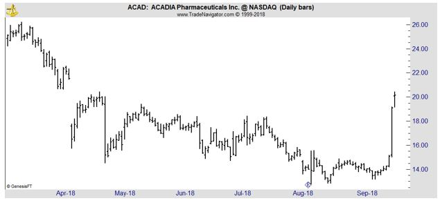 ACAD daily chart