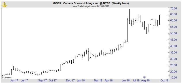 GOOS weekly chart