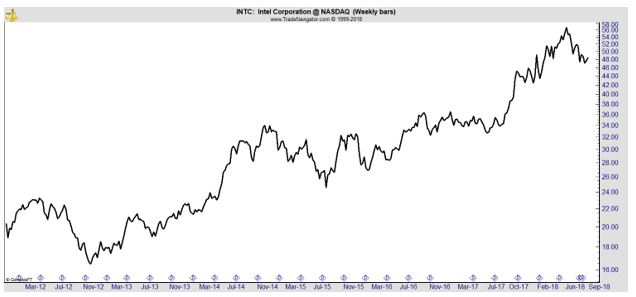 INTC weekly chart