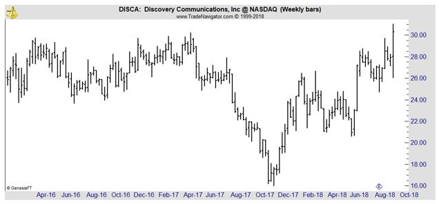 DISCA weekly chart