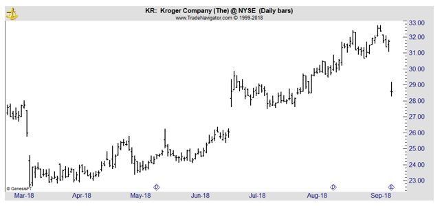 KR daily chart