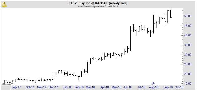 ETSY weekly chart